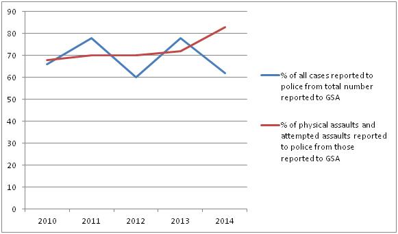 GSA-izvestaj-2014-tabela2